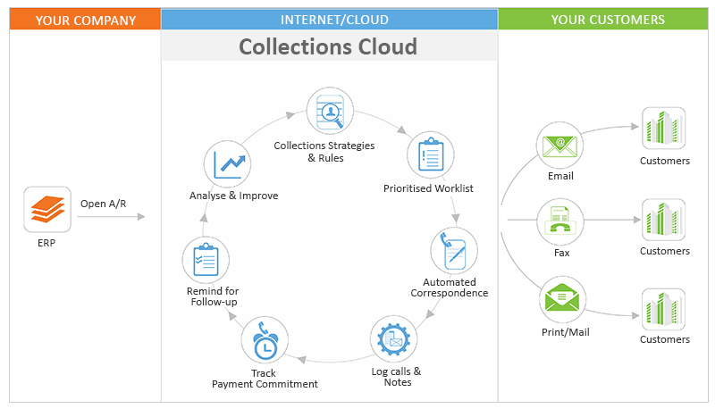 Collections management workflow : Collections Cloud Software