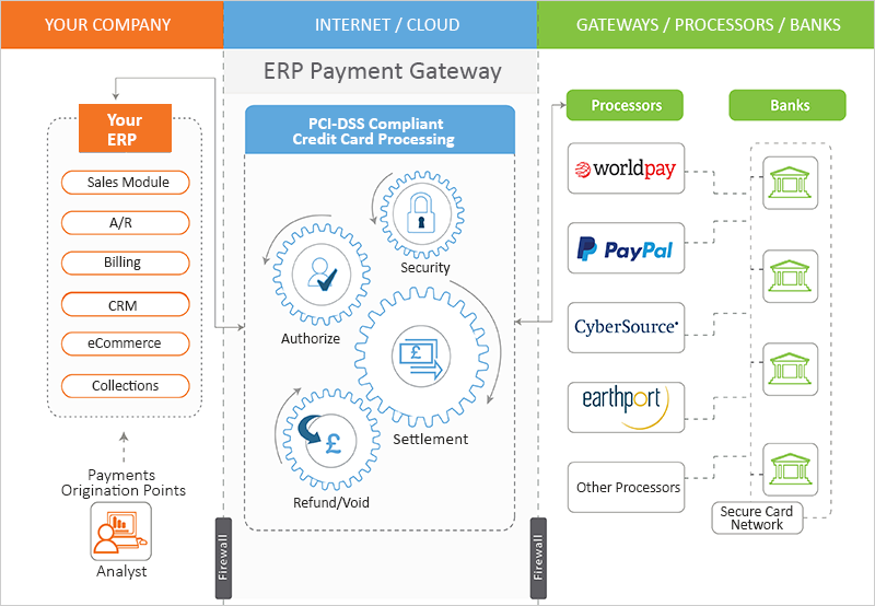 ERP Payment Process flow diagram: ERP Payment Gateway