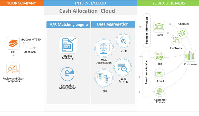 HighRadius Automated Cash Allocation Software Workflow